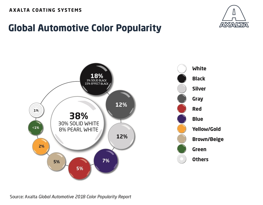 Global Automotive Color Popularity 2018