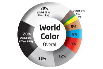 Global Color Popularity